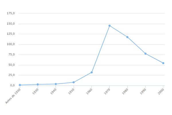 Popularidade de Alexandre