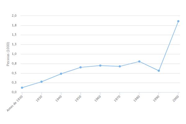 Popularidade de Aquiles