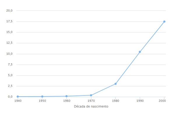 Popularidade de ícaro