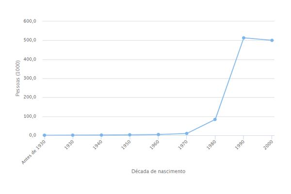 Popularidade do nome Lucas
