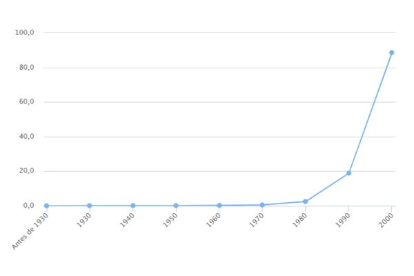 Popularidade do nome Nicolas