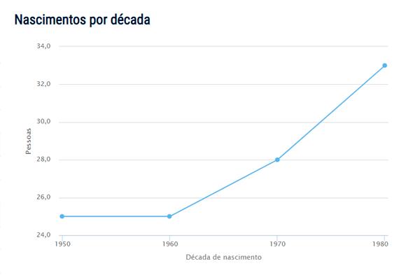 Popularidade do nome Queiroz