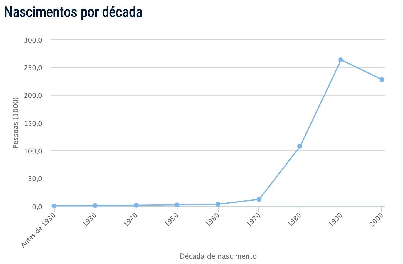 Popularidade do nome Felipe
