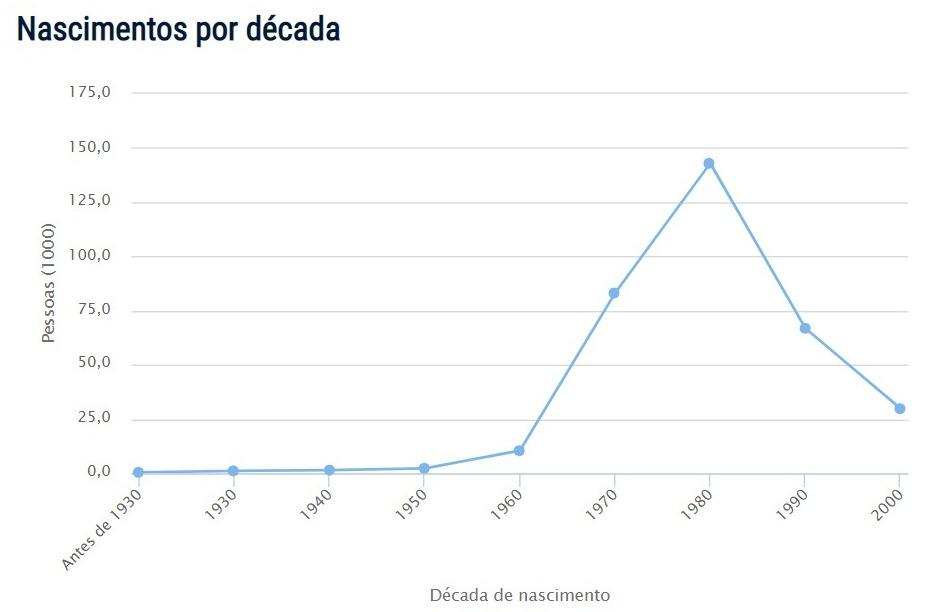Popularidade de Adriano