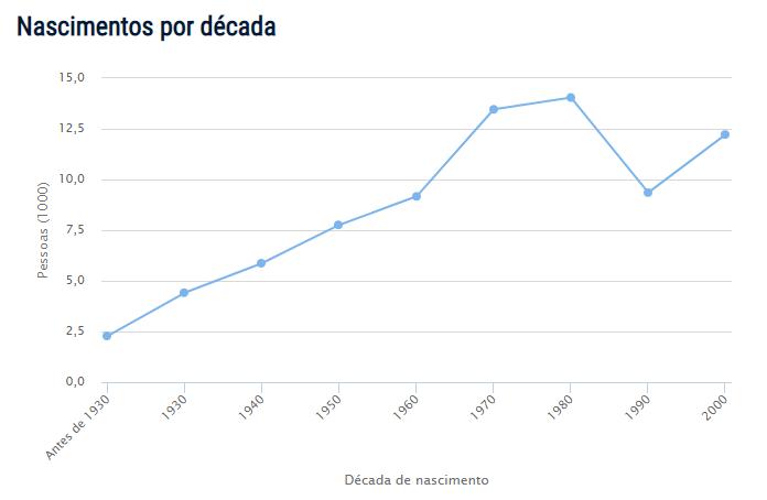 Censo do nome Ângelo no Brasil