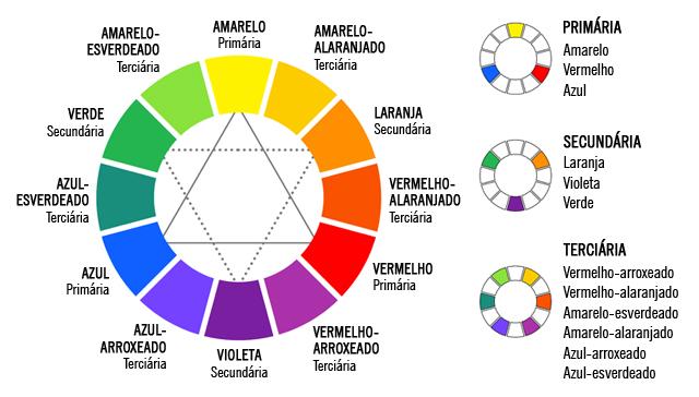 cores primárias, secundárias e terciárias