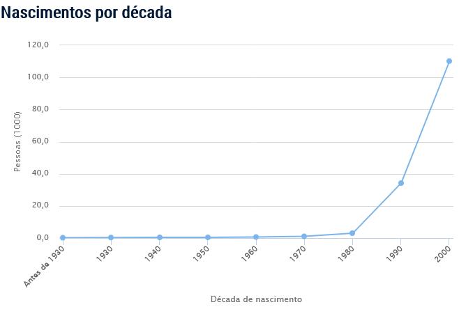Popularidade do nome Eduarda