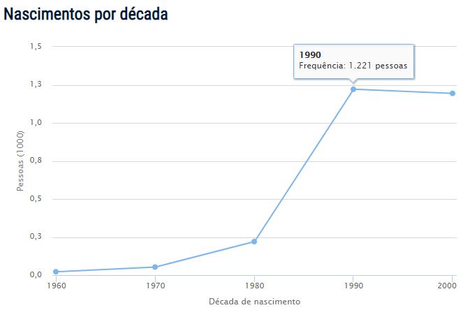 Censo do nome Blenda no Brasil