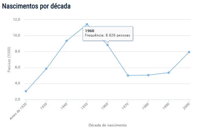 Censo do nome Catarina no Brasil