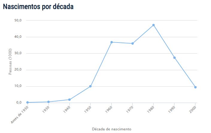 Censo do nome Denise no Brasil
