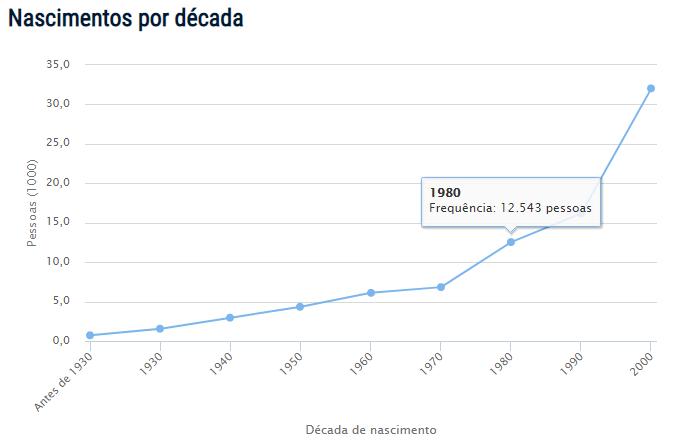 Censo do nome Emanuel no Brasil