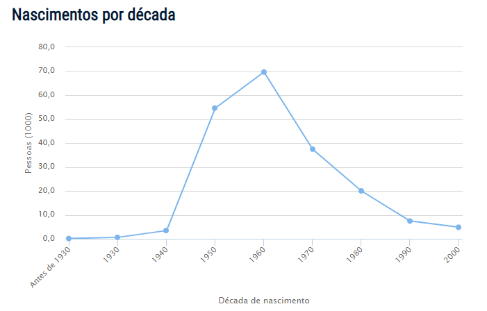 Censo do nome Fátima no Brasil
