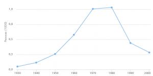 gráfico popularidade nome beto