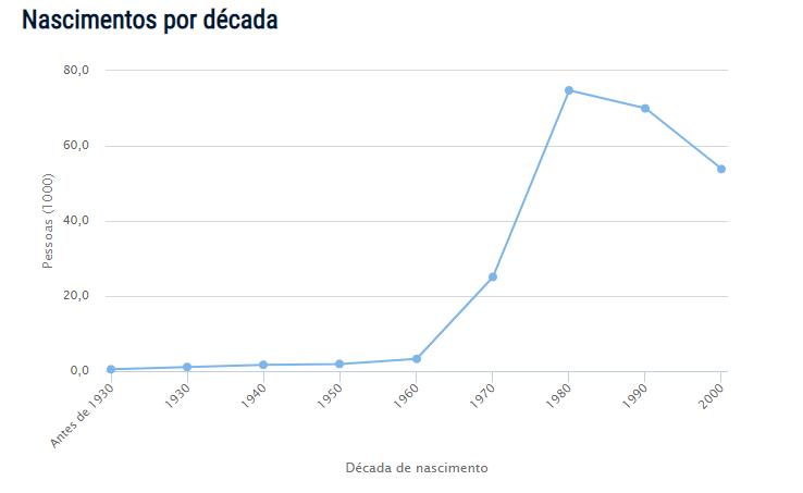 Demografia do nome Érica no Brasil