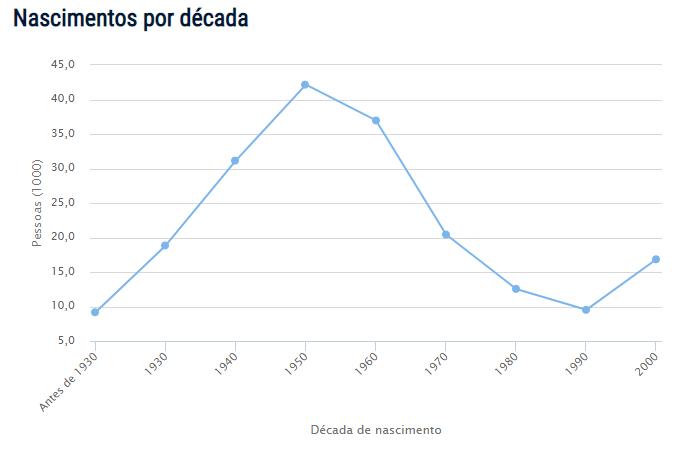 Censo do nome Helena no Brasil