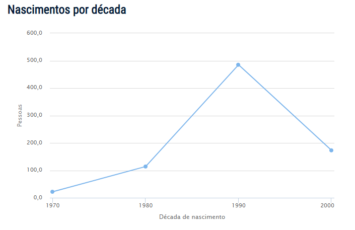Censo do nome Sasha no Brasil